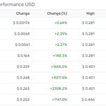 Image for the Tweet beginning: #XWC has increased 0.64% 🚀