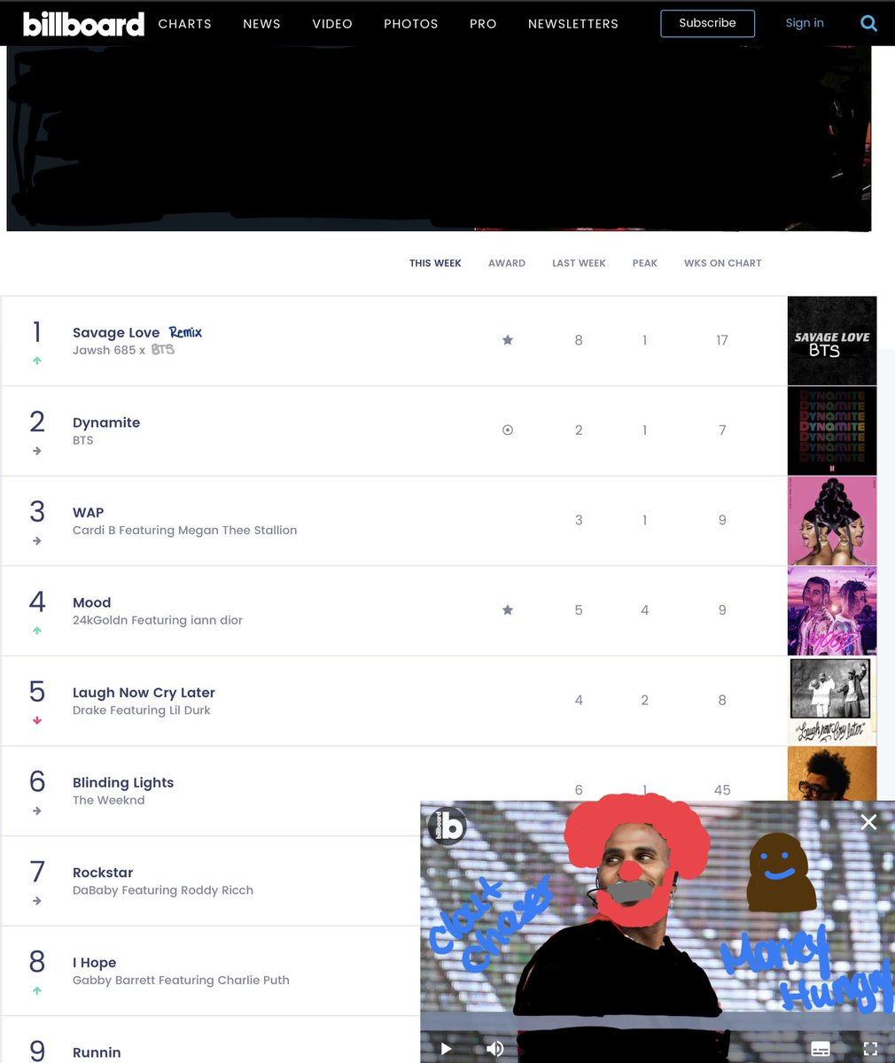 @billboard @billboardcharts u got some explaining to do that not the song that became #1 it was the remix version. You left out BTS so I fixed it 4 U.FIX IT or say y'all RASIST#BTS #JasonDeruloIsOverParty #jasonderuloiscancelled #BTSARMY #ARMYs #SavageLoveRemix #BTSWEEK #Hot100 https://t.co/s4tzbl7CbU