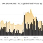 Image for the Tweet beginning: CME #bitcoin futures open interest