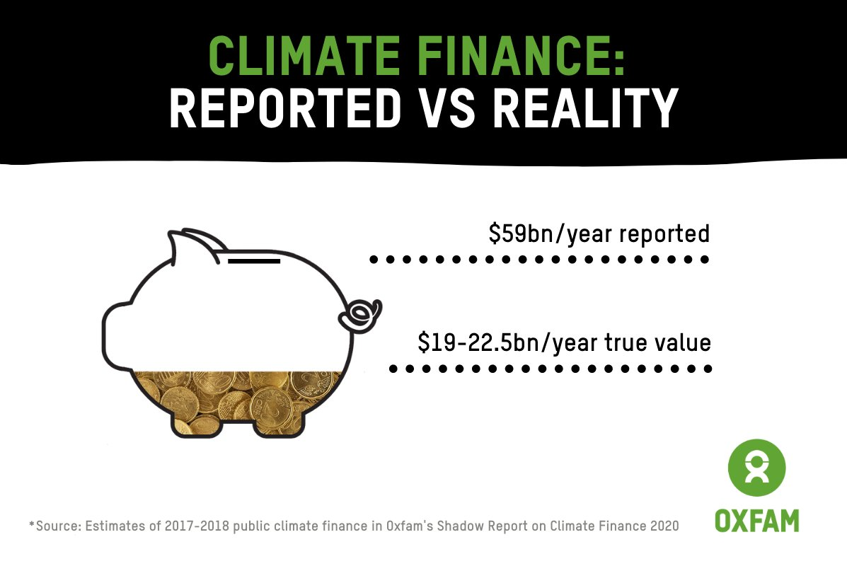 PRESS RELEASE: True value of #climate finance is just a third of that reported by rich nations, new @Oxfam research shows https://t.co/sVW5zeFszW https://t.co/xiUAL6QbD6