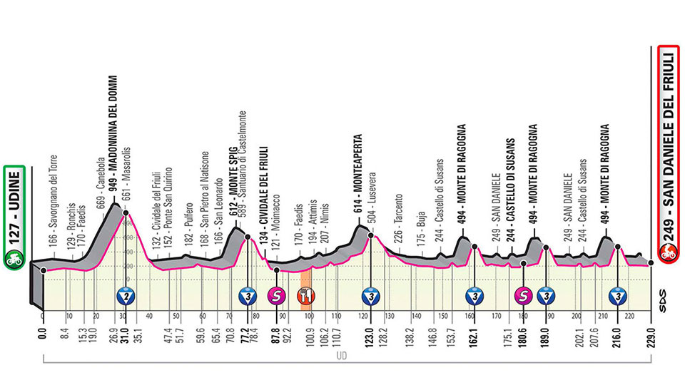 Rit 16 in de Giro: de monstercols negeren we nog even, maar ook vandaag gaat het voortdurend op en af in een zeer lange etappe https://t.co/cdb07BXfzw #Giro103 https://t.co/Hw9PnFp3CT