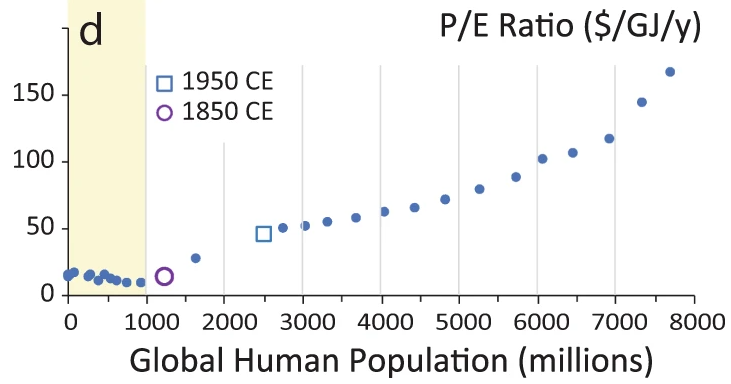 A sharp increase in humanity's influence on the Earth system occurred around 1950 CE and likely represents the dawn of the Anthropocene Epoch @rleinf  Read the article: https://t.co/uQKADHOLh0  and see the authors' thoughts in their Behind the Paper: https://t.co/Oa4gFxCJtB https://t.co/nqXwwWTlxq