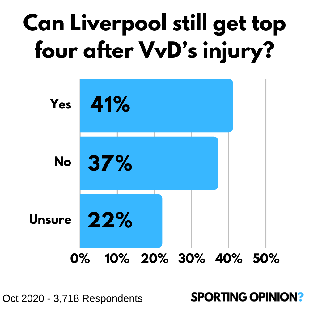 In yesterday's Daily Football Opinion (https://t.co/LjYSNPhaq0) we asked if you thought Liverpool could get top four without VvD?  A bit of a mixed bag but 41% think it is still possible.  #Football #PremierLeague #YNWA #LiverpoolFC https://t.co/ggC5TDfgcU