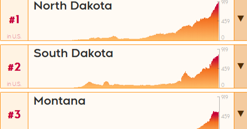The Dakotas continue to report the highest per capita COVID-19 infection rates in the U.S.  Meanwhile, when adding Canadian provinces to the mix, Quebec lies just ahead of Georgia when it comes to per-capita cases.   https://t.co/6ZgR6CuegP https://t.co/kIhMEfxqCn