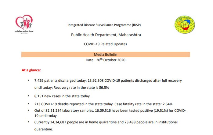✳️ #Maharashtra #COVID19  TESTING UPDATE | 20 OCTOBER 2020  ➡️ 65,456 new samples tested yesterday in the state.  ⏩Total tests so far 82,51,234  ⏩Total Positive rate - 19.51%  This report is as per EVENING BULLETIN #MaharashtraFightsCorona #COVID19India https://t.co/uwKjOp92VA