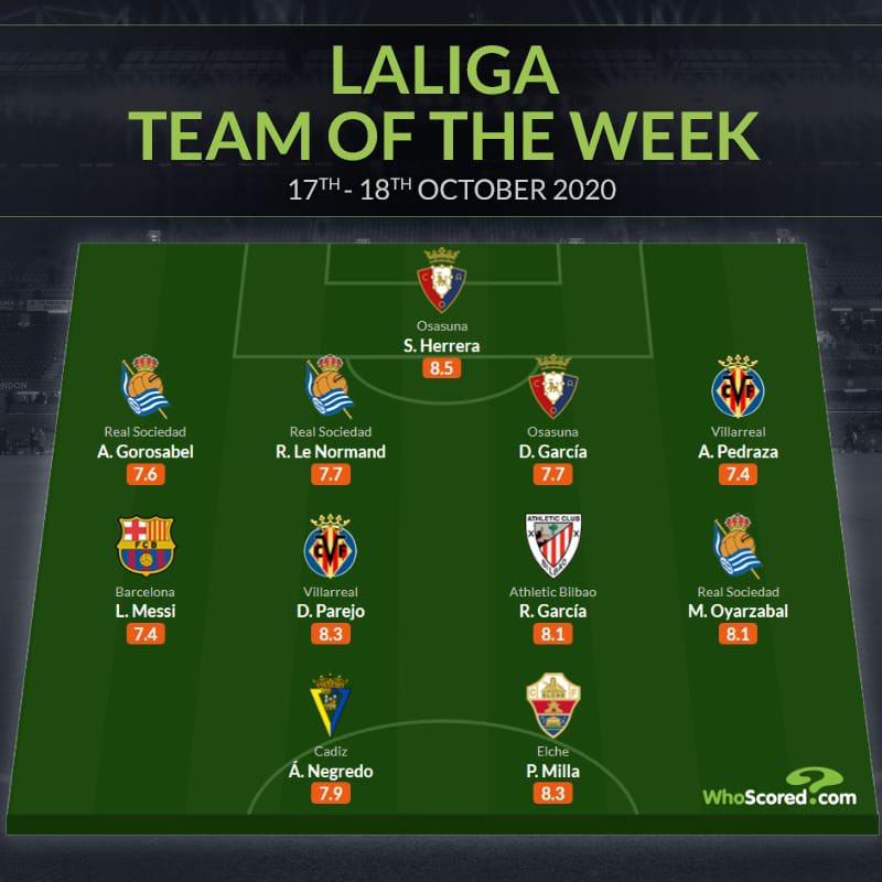 📊 — Lionel Messi is included in WhoScored's La Liga TOTW. https://t.co/WQ7OyfF5Sj