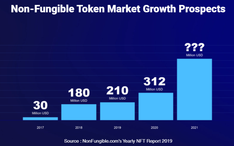 6/ The NFT market keeps increasing every year but what does it need? Cryptocurrency enthusiasts have always faced stiff technical barriers to using and trading NFTs. This has hindered NFT adoption and also stopped retail investment into NFTs from reaching its full potential.