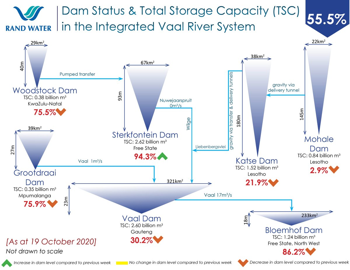 Dam Status & Total Storage Capacity in the Integrated Vaal River System 19 October 2020  Be #waterwise #usewaterresponsibly Please click here for daily dam level updates: https://t.co/hz9uoWx1ZF [LE] https://t.co/m2DhV1moDV
