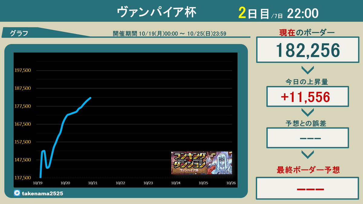 【ランキングダンジョンボーダー】ヴァンパイア杯、2日目22:00王冠ボーダーラインは【182,256点】#ランダン