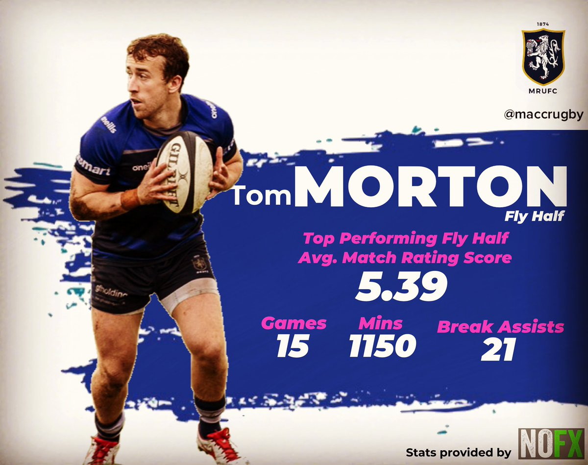 test Twitter Media - STAT OF THE DAY: @TomMorton1010 was the top performing Fly Half last year for @MaccRUFC using the @nofxsportsmedia match rating system. #maccrugby #rugbyanalysis https://t.co/isHX2fUxpo