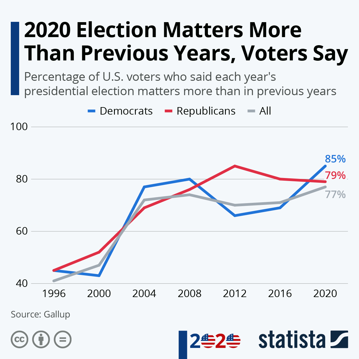 Statista On Twitter With Two Weeks To Go For The Presidential Election A Recent Gallup Survey Reported 77 Of All U S Registered Voters Stating That The Outcome Of This Year S Presidential Election