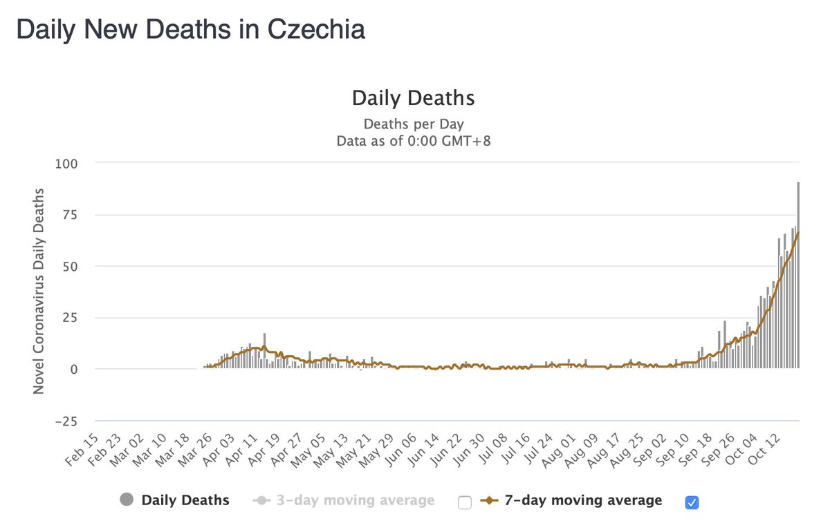 The Czech Republic, which was largely spared during the #COVID19 spring epidemic, is experiencing a severe second wave. Their current daily mortality in deaths/million inhabitants is worse than that of the US at any stage of the pandemic. https://t.co/ptU5RqWPPM
