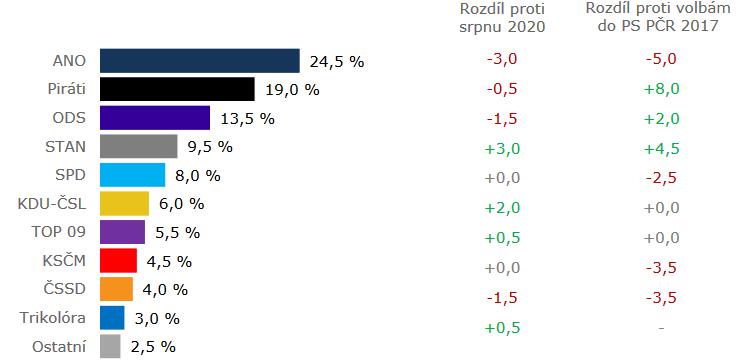 🇨🇿#Czechia, legislative election poll :  ⏬#ANO : 24,5 % (-3) 🔽#Pirati : 19 % (-0,5) 🔽#ODS : 13,5 % (-1,5) ⏫#STAN : 9,5 % (+3) ⏸️#SPD : 8 % 🔼#KDUČSL : 6 % (+2) 🔼#TOP09 : 5,5 % (+0,5) ⏸️#KSČM : 4,5 % 🔽#ČSSD : 4 % (-1,5) 🔼#THO : 3 % (+0,5)  #KantarCZ, 09/10/20 https://t.co/mkVlZScHkB