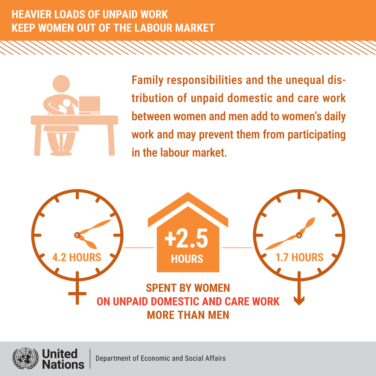 Every day, women spend 2.5 hours more than men doing unpaid domestic & care work.   #COVID19 has placed additional pressures on women, often with negative impacts on their well-being.   More from @UNDESA. https://t.co/rWuBKsmCIs https://t.co/wvjYSAkb6r