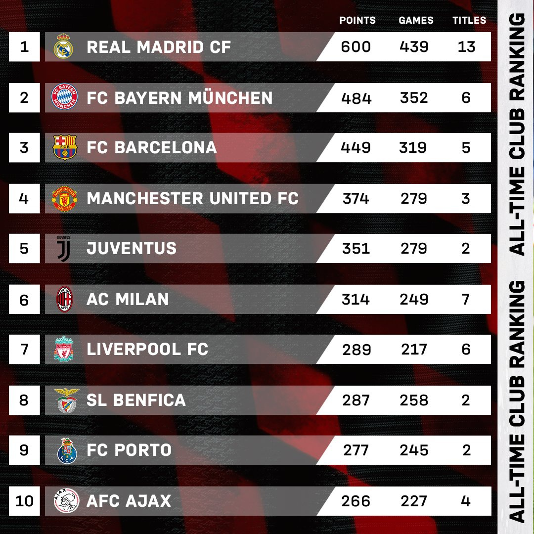 All-time Champions League ranking [@FCBayern] https://t.co/XYWVCbIenB