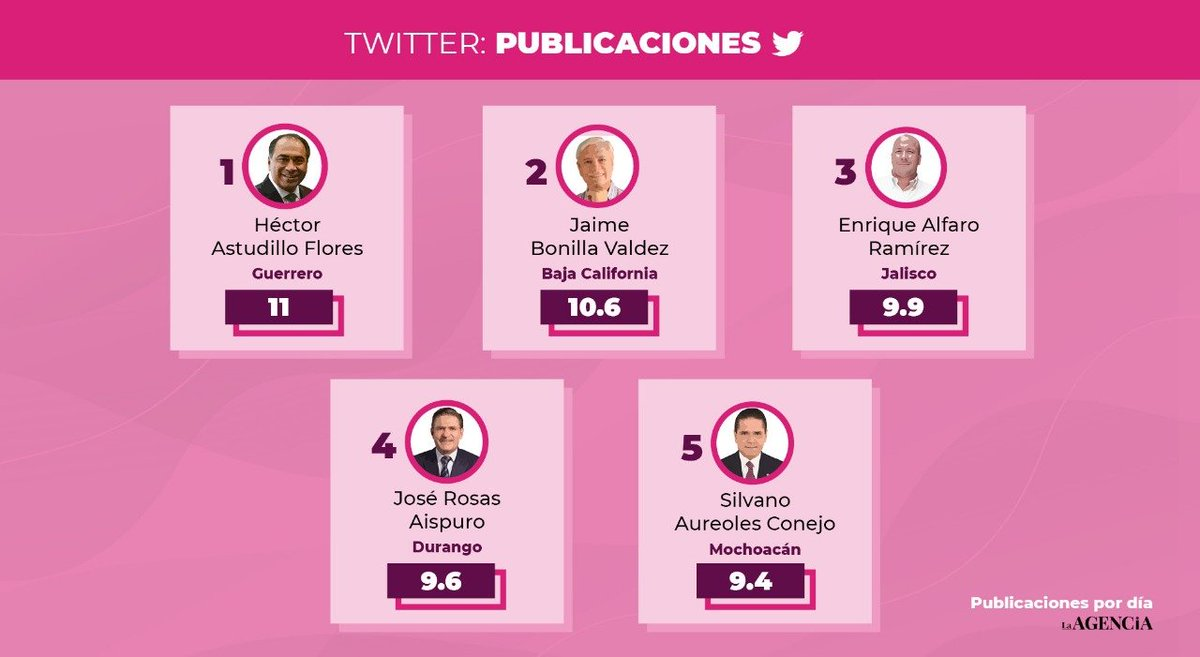 Durante septiembre, el Gobernador de #Guerrero @HectorAstudillo realizó 11 publicaciones diarias en promedio en su Twitter. En comparación con el mes de mayo sigue siendo el mandatario con más publicaciones al día. Descubre más en #LiderazgoDigital 👇 https://t.co/vxTr4Ll0TF https://t.co/NpzllNVTkL