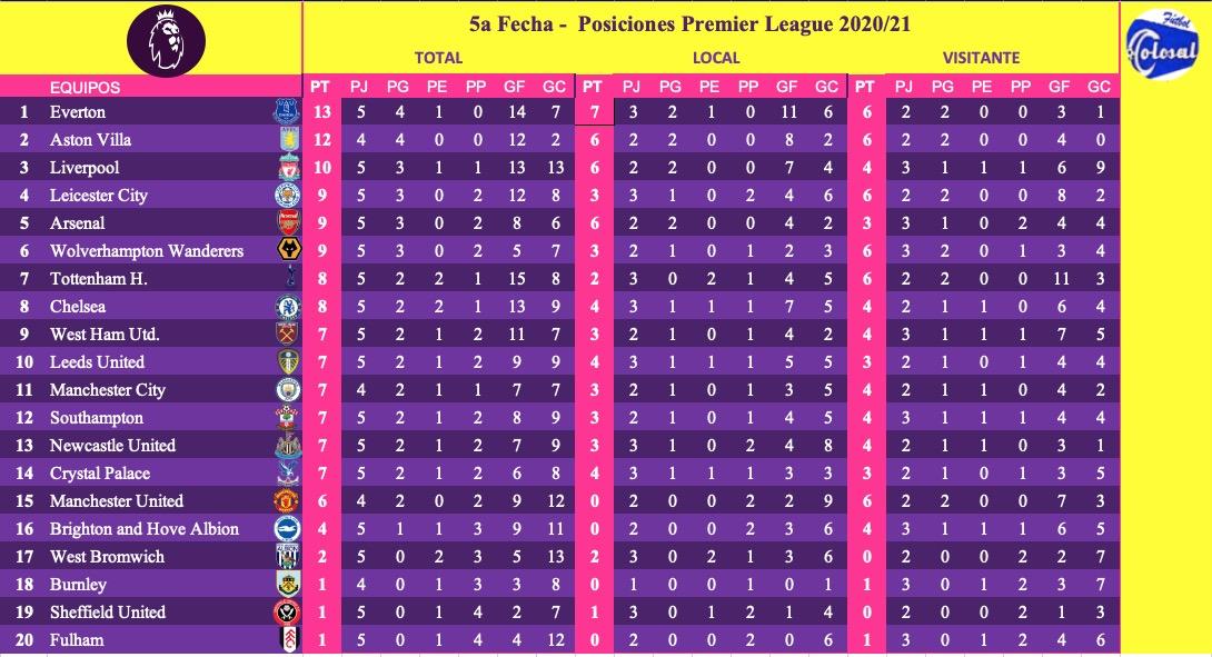 FÚTBOL COLOSAL 🇨🇴⚽️🏟️ 5a Fecha - Posiciones Premier League 🇬🇧🏆⚽️ hasta la fecha se han jugado 48 partidos, 39 partidos ganados, 17 ganados por los locales y 22 por los visitantes; 9 partidos empatados; 172 ⚽️goles se han anotando, 79 han anotado los locales y 93 los visitantes; https://t.co/Cq8ygSLHCd