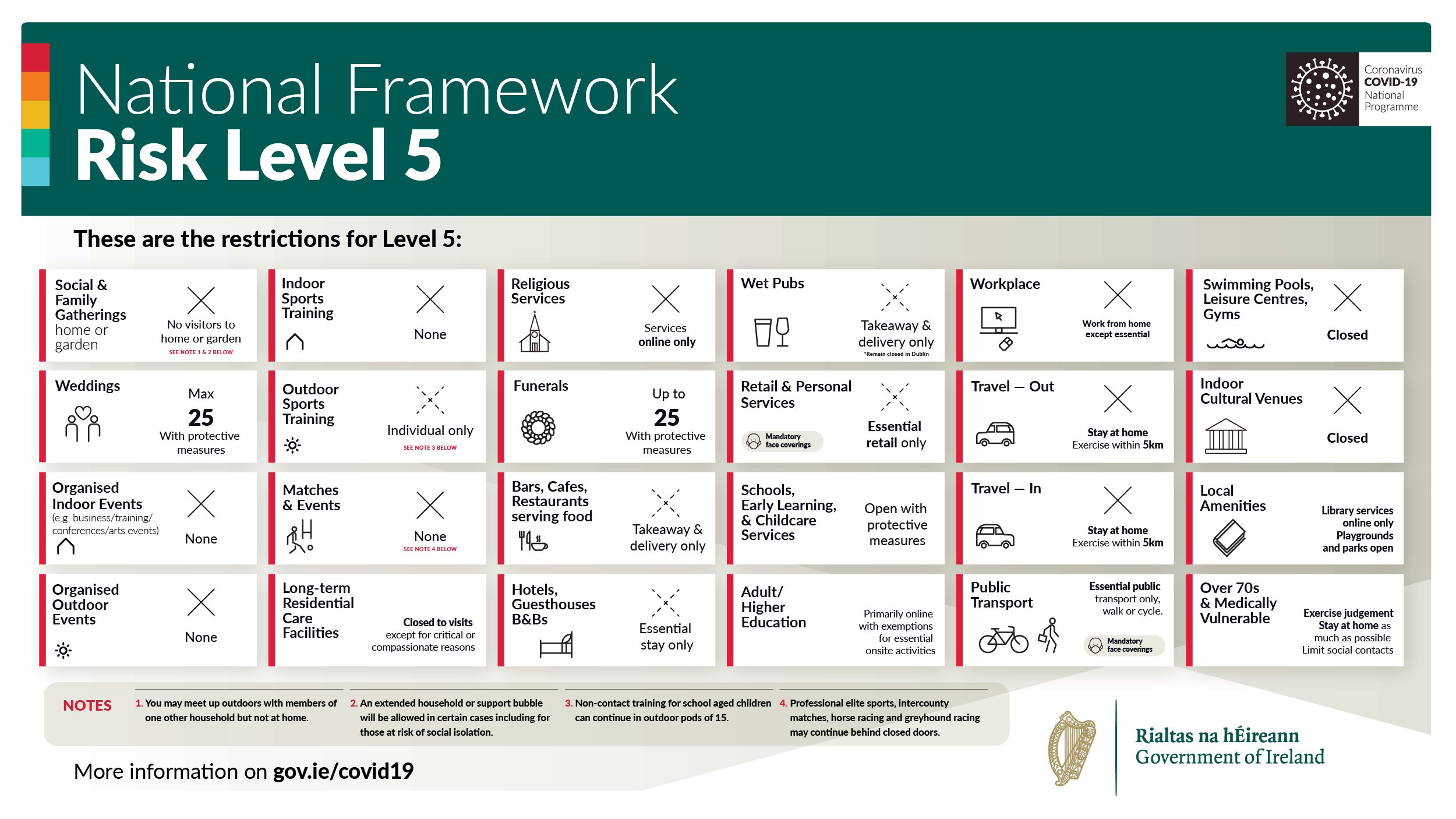 Level 5 of the Plan for Living with COVID-19