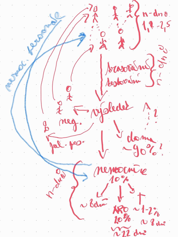 Schématická infografika ukazujicí cyklus přetížení nemocnic