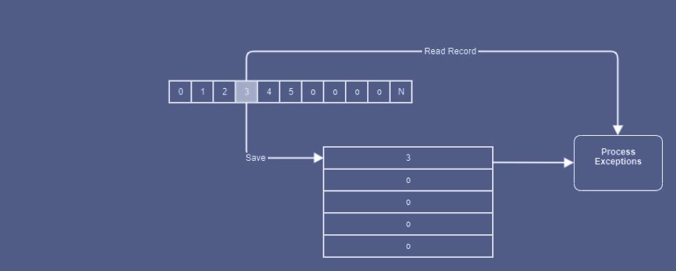 In his latest post, Architect Dinakaran Jayaraman provides a primer on KAFKA #Cluster Sizing. Learn how to design and scale a minimum viable #Kafka application: ☞ https://t.co/XNumqlxVM6 https://t.co/CmyC4LdOhK
