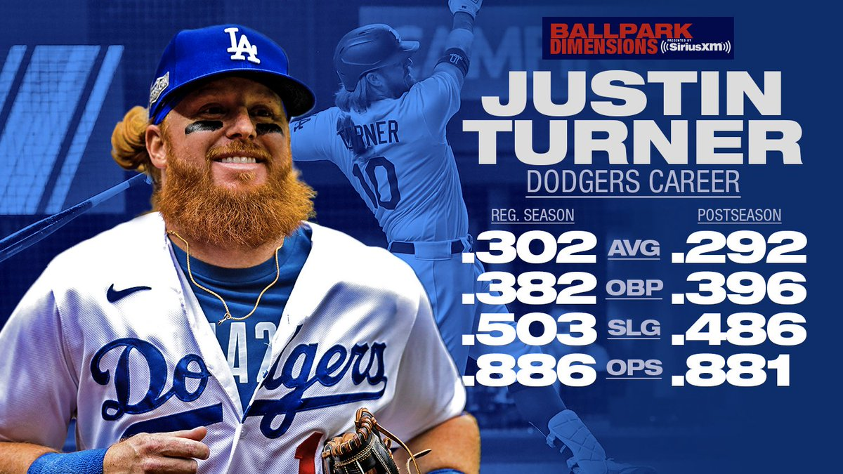 Justin Turner has been a centerpiece for the @Dodgers since he arrived. Get a #WorldSeries preview on Ballpark Dimensions presented by @SIRIUSXM. https://t.co/IsEn9e49c8 https://t.co/7Oh91RjCjZ  — MLB Stats (@MLBStats) October 20, 2020   #baseball #mlb #homerun #dfs #money #…