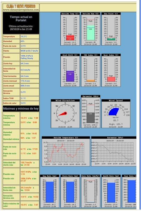 Vaya datos en el Portalet hoy. 120 Km/h de racha maxima y 64mm de precipitacion. @CyNPirineos.