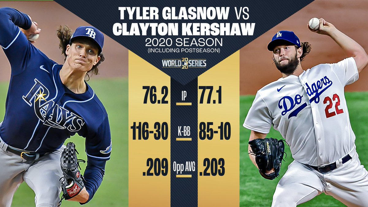 Tyler Glasnow. Clayton Kershaw. Let's get it. #WorldSeries https://t.co/OIhoDcbzpG  — MLB Stats (@MLBStats) October 20, 2020   #baseball #mlb #homerun #dfs #money #night #love