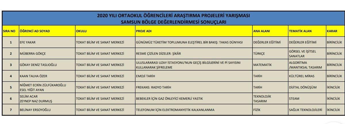 TÜBİTAK Ortaokul Öğrencileri Araştırma Projeleri Samsun bölge finalinde Tokat Bilsem 4 birincilik ve 3 ikincilik alarak büyük başarı eldetmistir. Yarışmada derece alan öğrenci ve öğretmenlerimizi kutlarız.  @BilsemMeb @mehmetnezirg @mramazanbarin @Murat4Kucukali https://t.co/ufcbBkXxq2