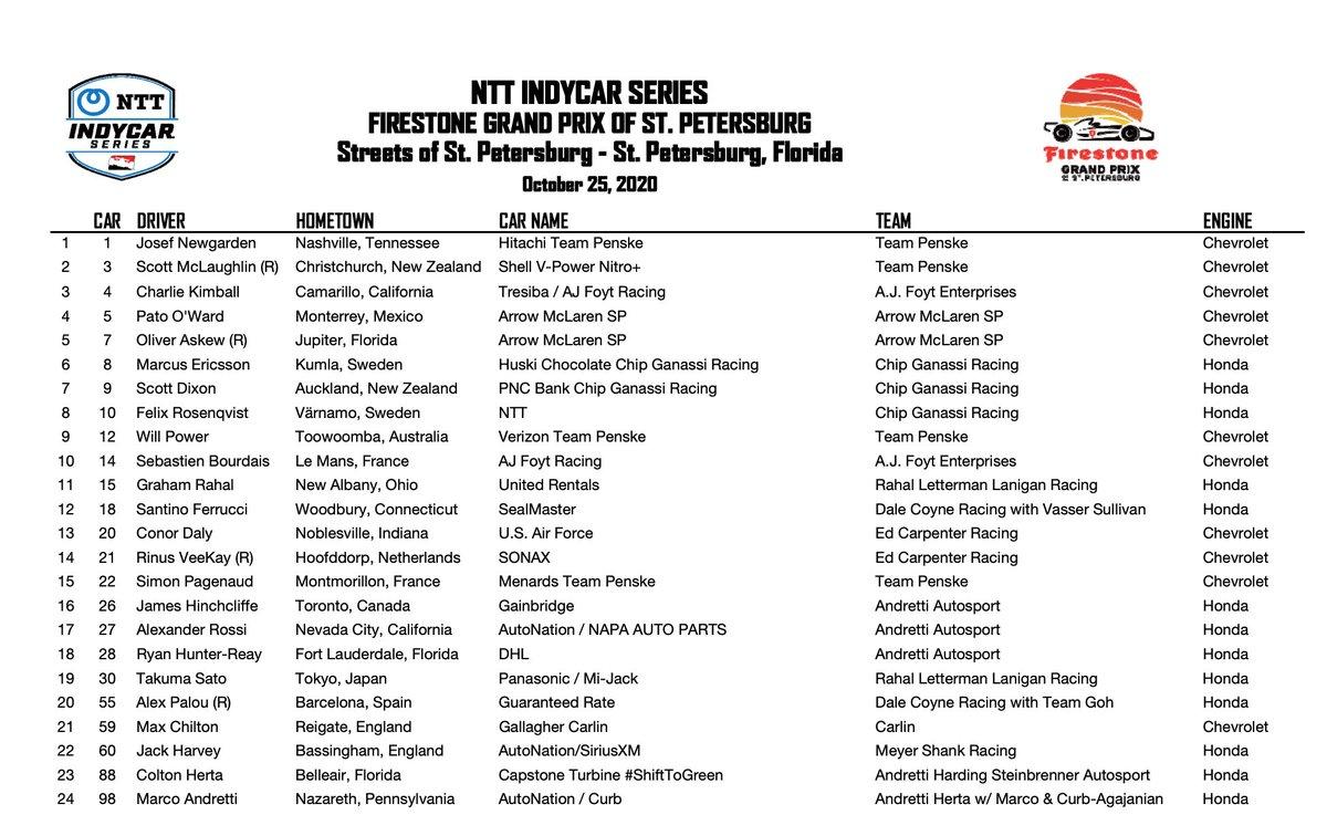 #IndyCar Los 24 autos que tomarán la salida en el #FirestoneGP @GPSTPETE. Corre @Oliver_Askew. https://t.co/vALSSeAHRJ