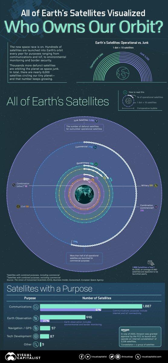 Visualizing All of Earth's Satellites: Who Owns Our Orbit? 🛰️  https://t.co/k4pbbnjJj4 https://t.co/JQMEeIh0U5