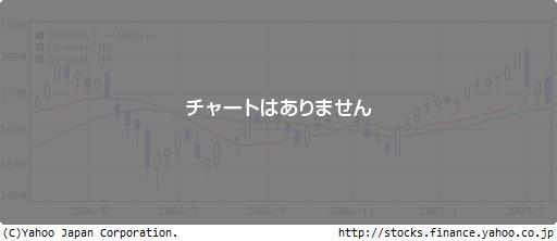 株価 島忠