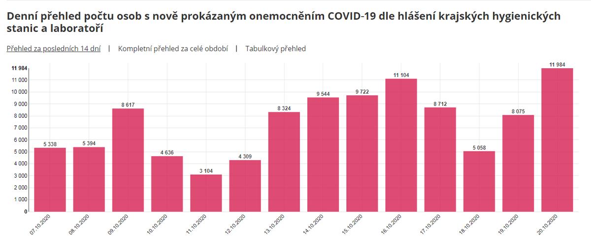 11 984 - nový denní rekord nakažených Covid-19 https://t.co/ypGe7FO2Cv  #COVID #COVID19 #COVIDー19 #Covid_19 #Czech #Czechia #CzechRepublic https://t.co/ggVhd1etos