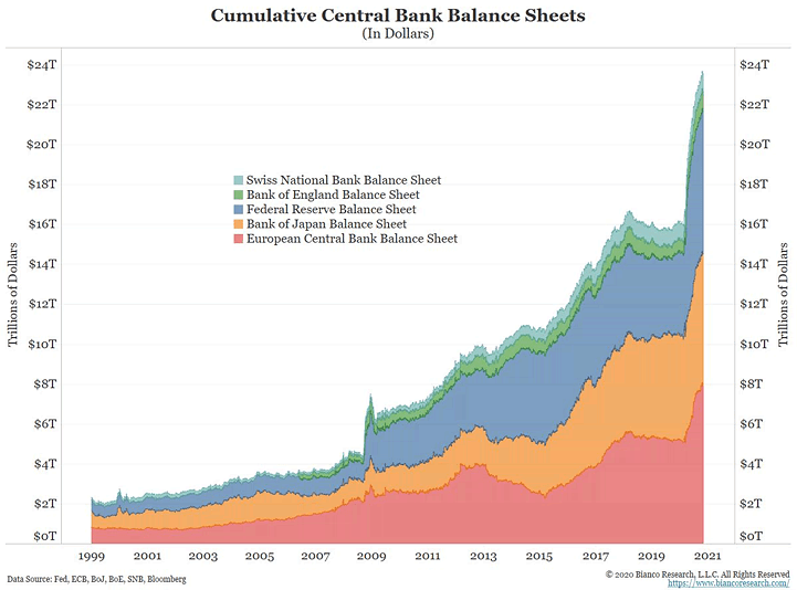"ISABELNET on Twitter: ""📌 Cumulative Central Bank Balance Sheets Who's  afraid of the balance sheet expansion by central banks? 👉  https://t.co/3xkGgiqodK h/t @biancoresearch #markets #QE #centralbanks  #centralbank #balancesheet #Fed #ECB #BoJ #BoE #"
