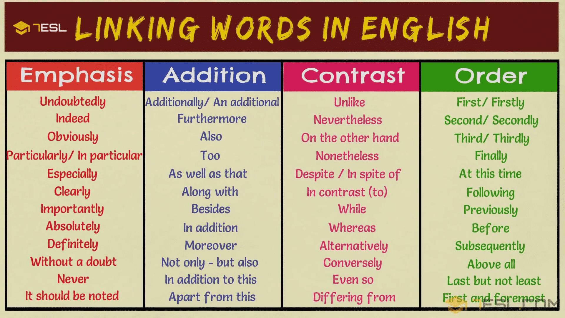 English Idioms Auf Twitter Linking Words Help You To Connect Ideas And Sentences When You Speak Or Write English We Can Use Linking Words To Give Examples Add Information Summarise Sequence Information