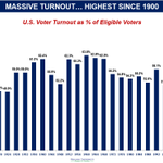 Image for the Tweet beginning: HIGHEST VOTER TURNOUT SINCE 1900