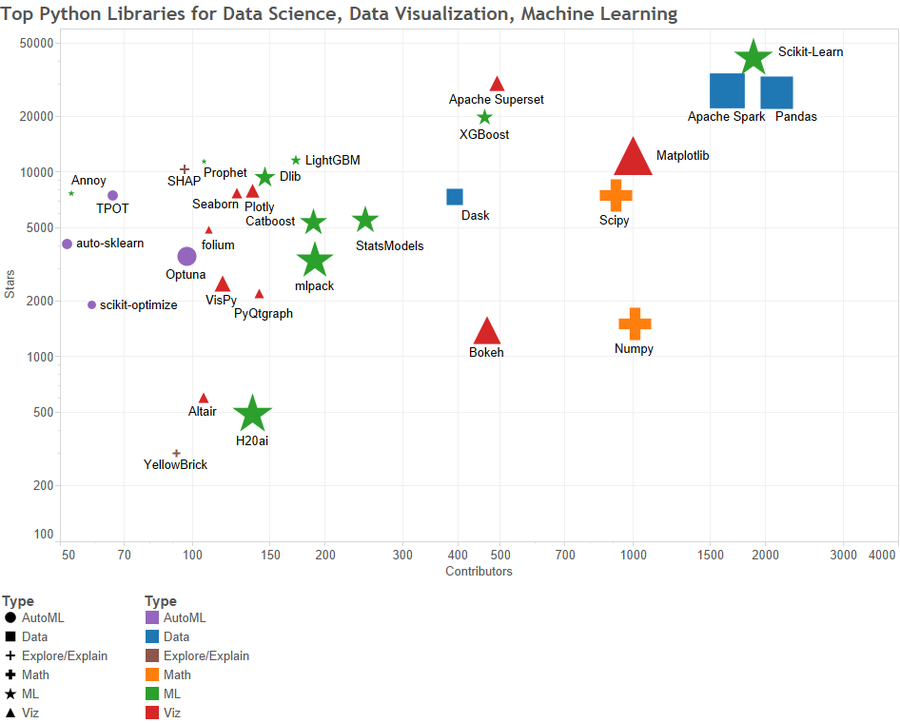 Top #Python Libraries for Data Science, Data Visualization, Machine Learning
