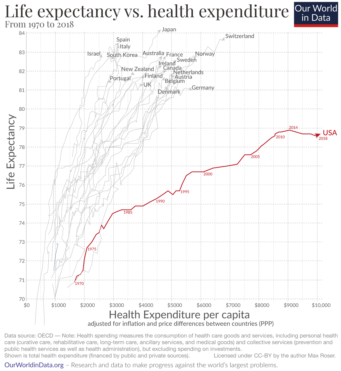 The US has flattened this curve. Why? → ourworldindata.org/us-life-expect…