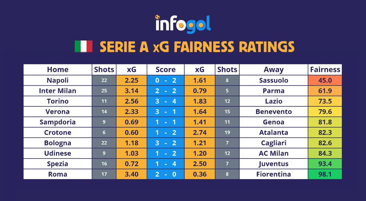 Serie A results xG round 6