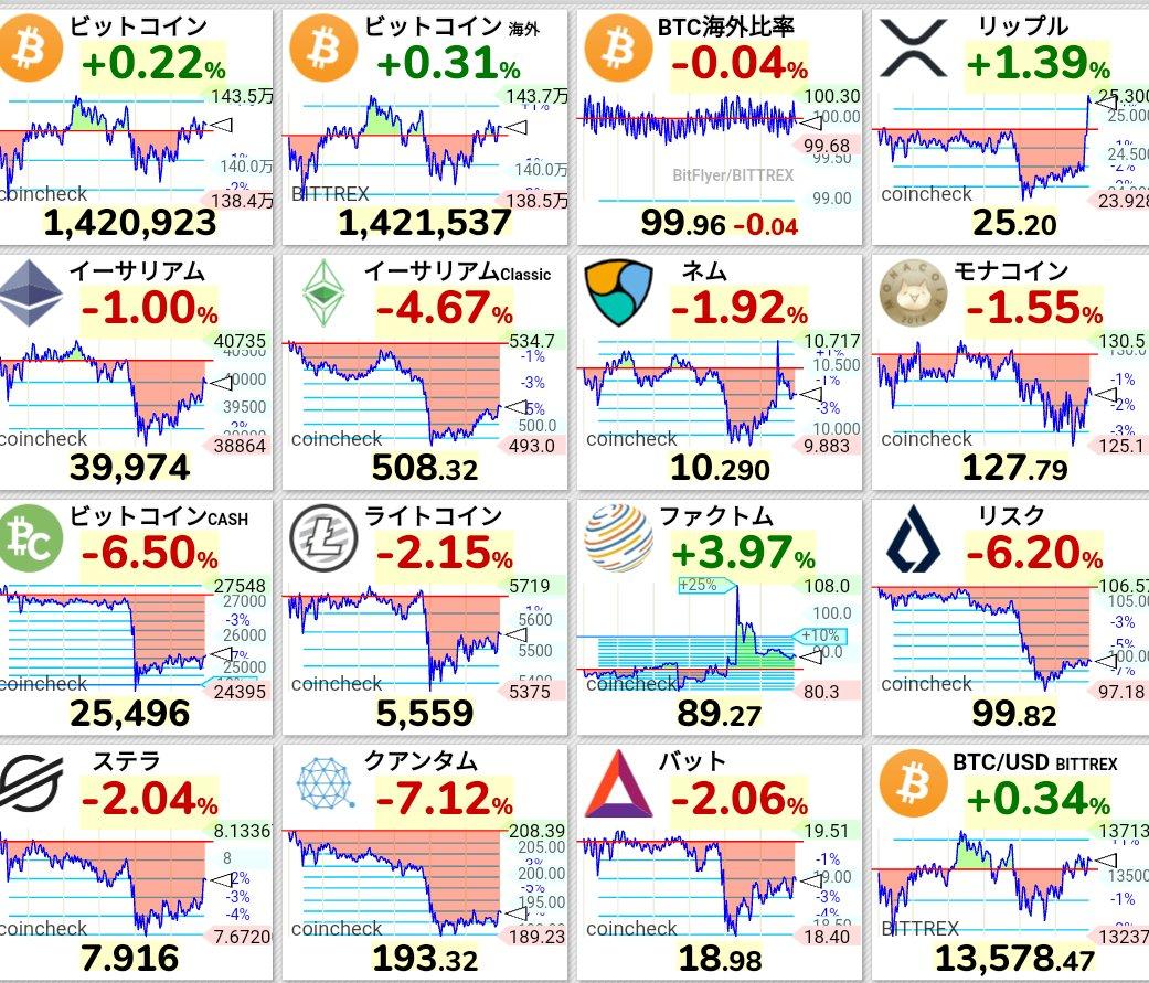 香港SFC、すべての仮想通貨取引所を規制へ