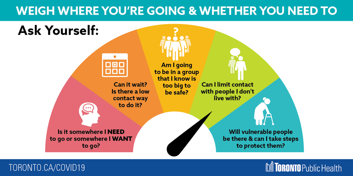 Limiting in-person contact with people you dont live with as much as possible is one way to help protect yourself & others from #COVID19. Weigh where youre going & whether you need to, & ask yourself these questions before going out to help everyone stay safer.