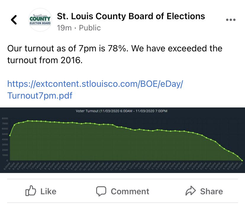 JUST IN: @StLouisCoVotes says voter turnout as of 7 pm is 78% — exceeding turnout from 2016 @KMOV