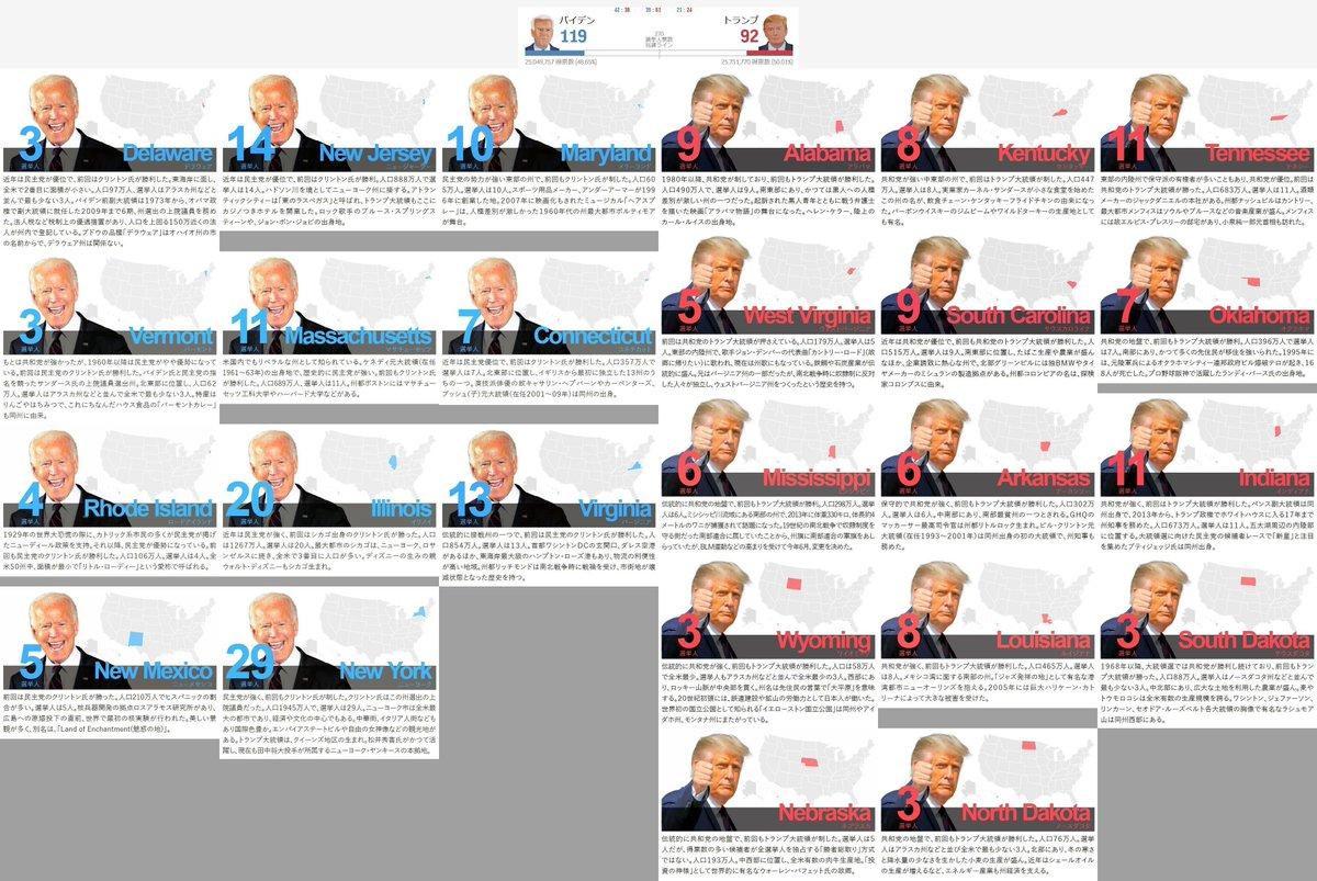 選挙 速報 米 〔情報BOX〕米大統領選、メディアの結果速報(午前10時現在)