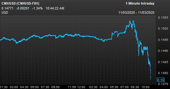 Chinese yuan tanking https://t.co/dtmJRQiIap
