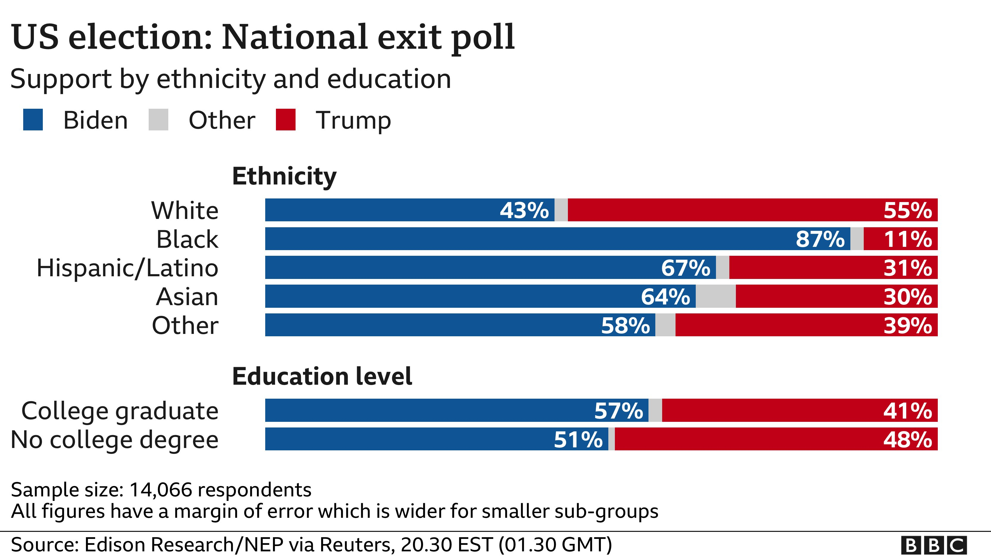 exit poll graph