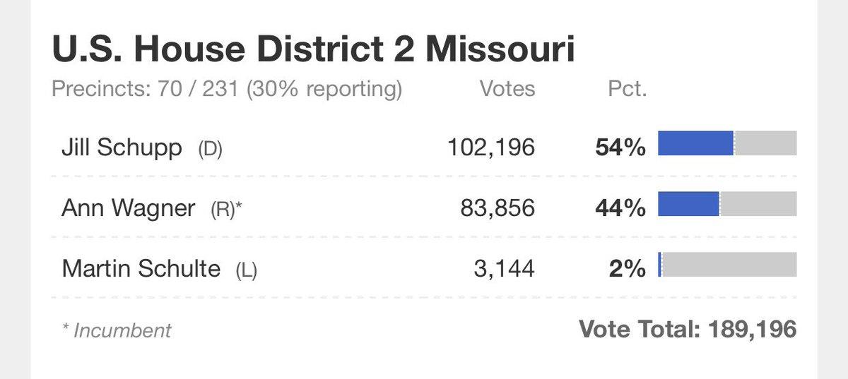 UPDATE: @JillSchupp still leading = 54% @RepAnnWagner = 44% Total votes counted: 189,196 @KMOV