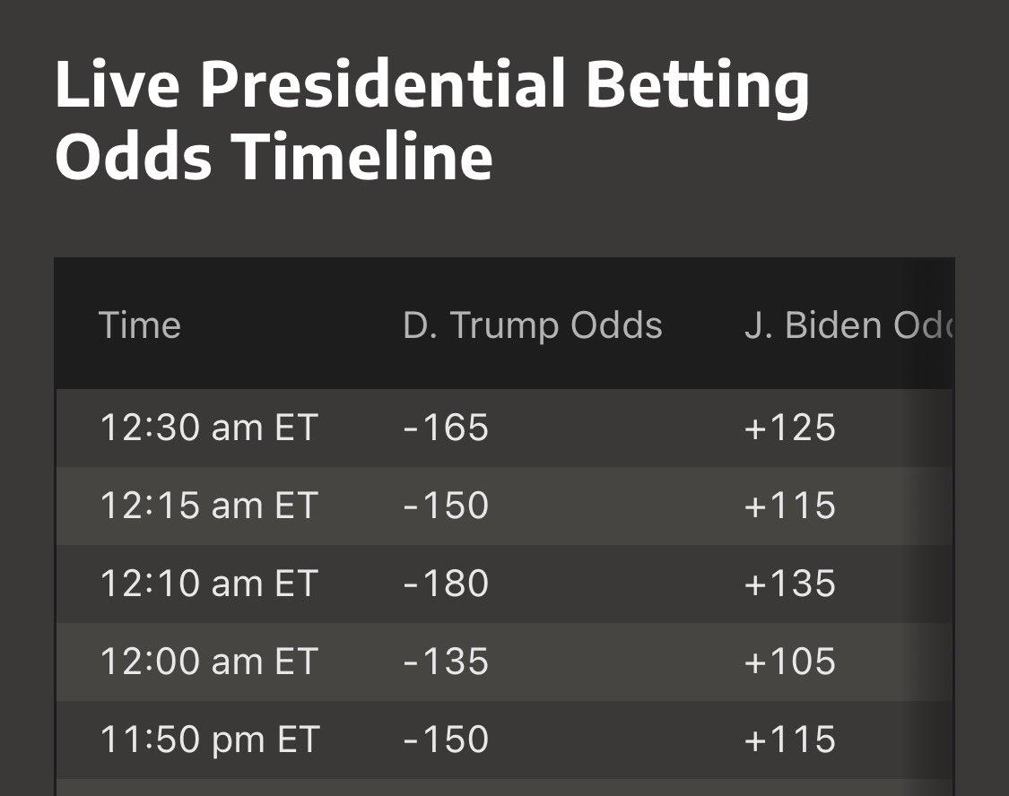 150 betting odds 2nd half betting baseball systems