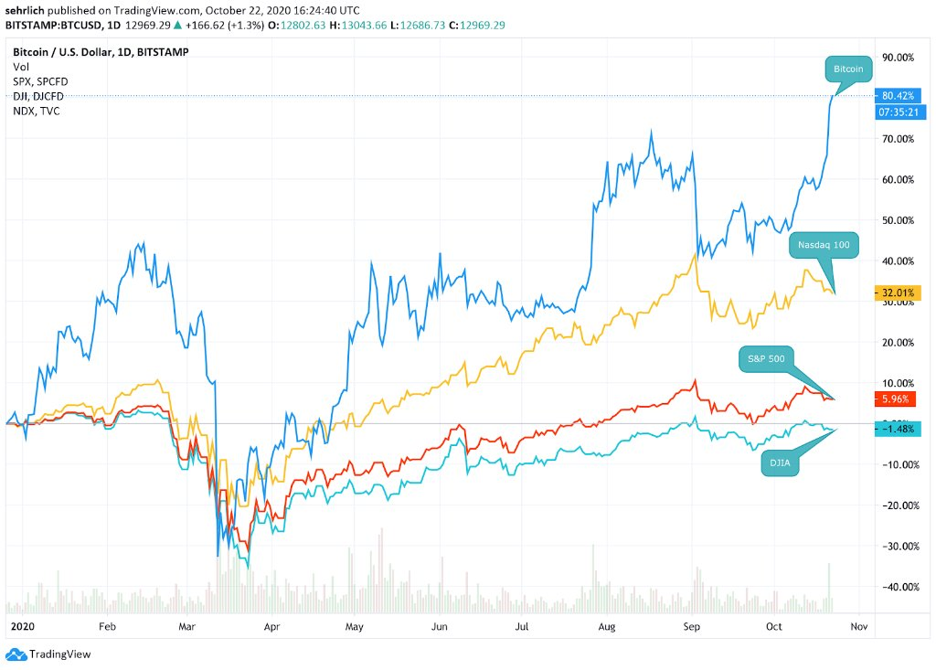Bitcoin v roce 2020 překonává akcie o více než trojnásobek