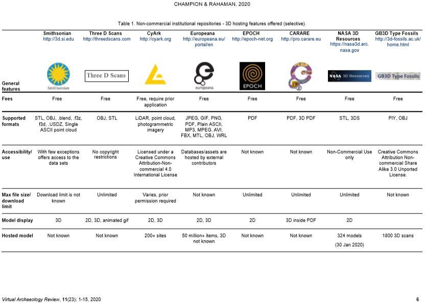 Survey of #3D digital heritage repositories and platforms https://t.co/9urfhIVub5 @nzerik @hafi2018 #3dmodels #culturalheritage #portals #digitalculturalheritage #virtualheritage #repository #survey https://t.co/C5swO2fR31