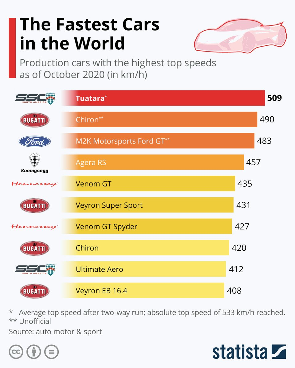 StatistaCharts: The @SSCNorthAmerica's Tuatara is the first car in the list of the fastest #supercars to break the 500 km/hr barrier, clearly putting the previous record holder, the Chiron from @Bugatti, behind. Such a high speed is not even achieved in … https://t.co/R1Mljyth8I