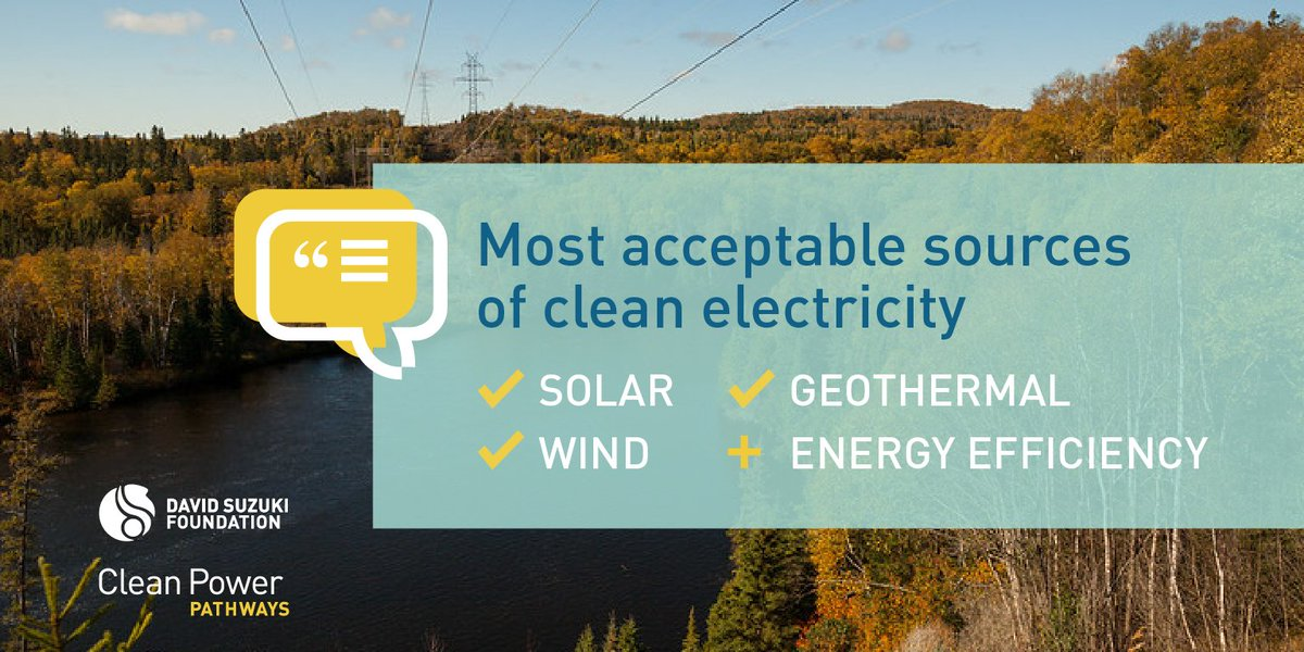 Renewable, distributed energy along with #energyefficiency most acceptable pathway in Canada's #cleanenergy transition, say 150+ energy experts in @DavidSuzukiFDN report Talking Transition: Shaping Canadas Clean Power Pathways: davidsuzuki.org/science-learni… #cdnpoli #ClimateSolutions